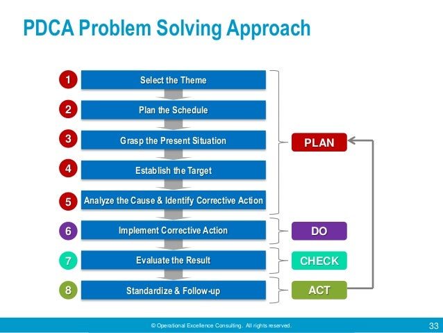 © Operational Excellence Consulting. All rights reserved. 33 PDCA Problem Solving Approach Select the Theme Plan the Sched...