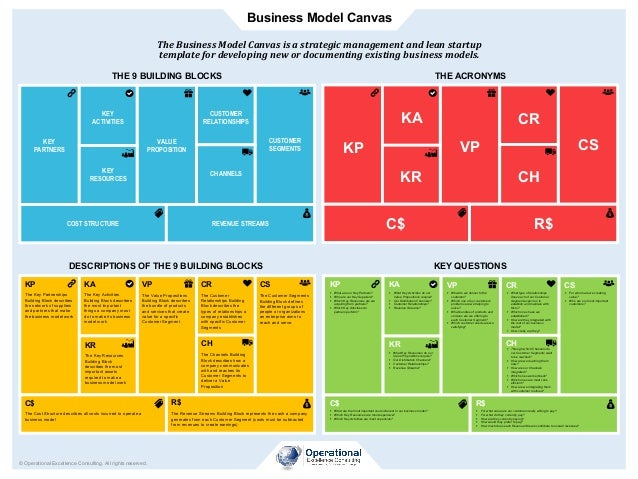 Business Model Canvas © Operational Excellence Consulting. All rights reserved. The	Business	Model	Canvas	is	a	strategic	m...