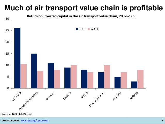 Much of air transport value chain is profitable IATA Economics www.iata.org/economics 8 Source: IATA, McKinsey 0 5 10 15 2...