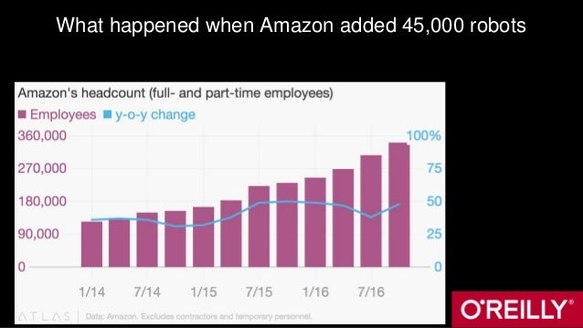 What happened when Amazon added 45,000 robots
