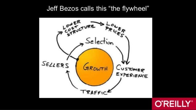 "Jeff Bezos calls this ""the flywheel"""