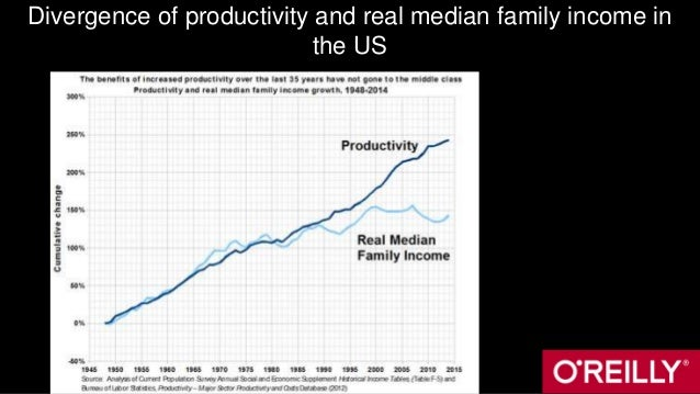 Divergence of productivity and real median family income in the US
