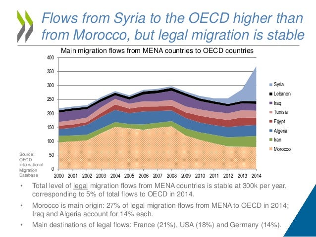 Current state of migration in the Mediterranean - Nov 2016 by OECD Slide 3