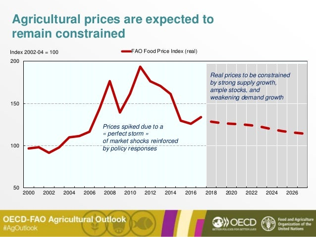 Agricultural prices are expected to remain constrained 50 100 150 200 2000 2002 2004 2006 2008 2010 2012 2014 2016 2018 20...