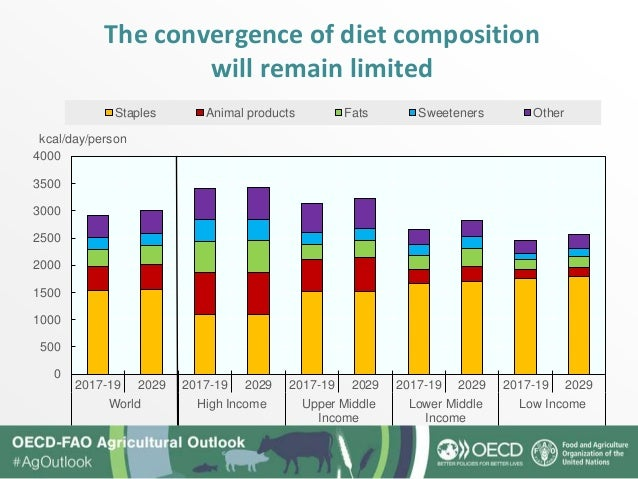 The convergence of diet composition will remain limited 0 500 1000 1500 2000 2500 3000 3500 4000 2017-19 2029 2017-19 2029...