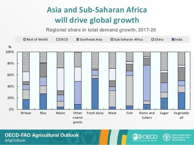 Asia and Sub-Saharan Africa will drive global growth 0% 20% 40% 60% 80% 100% Wheat Rice Maize Other coarse grains Fresh da...