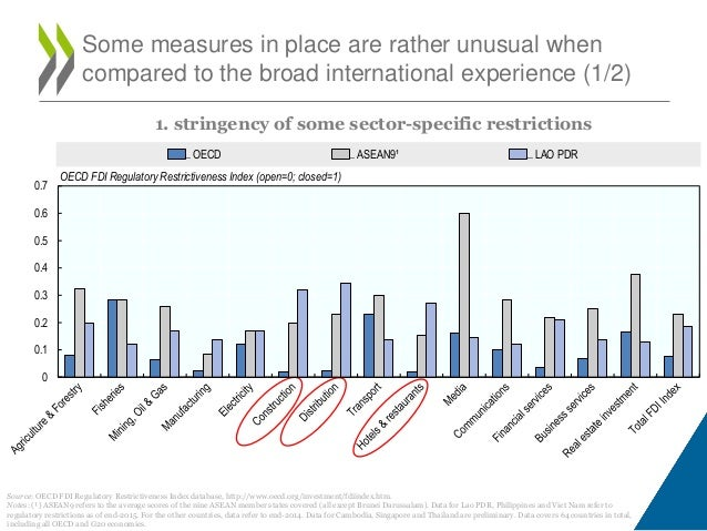 Oecd investment restrictions weighted vest shorts