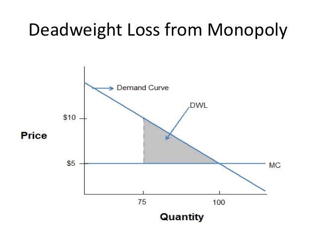 deadweight loss calculator for monopoly