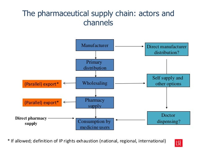 Competition and Pharmaceuticals - Panos Kanavos - 2014 OECD