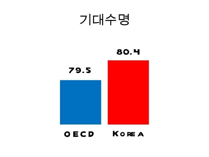 OECD & KOREA HEALTH Slide 3