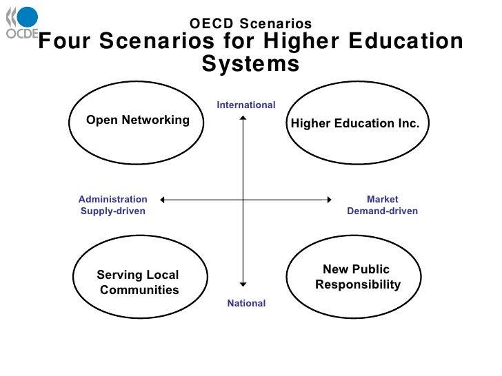 Four Future Scenarios for Higher Education