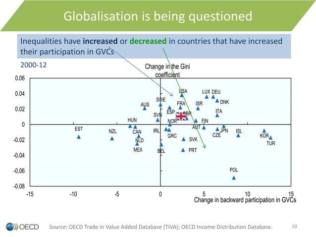 Globalisation is being questioned AUS AUT BEL CAN CZE DNK EST FIN FRA DEU GRC HUN ISL ISR ITA JPN KOR LUX MEX NLD NZL NOR ...
