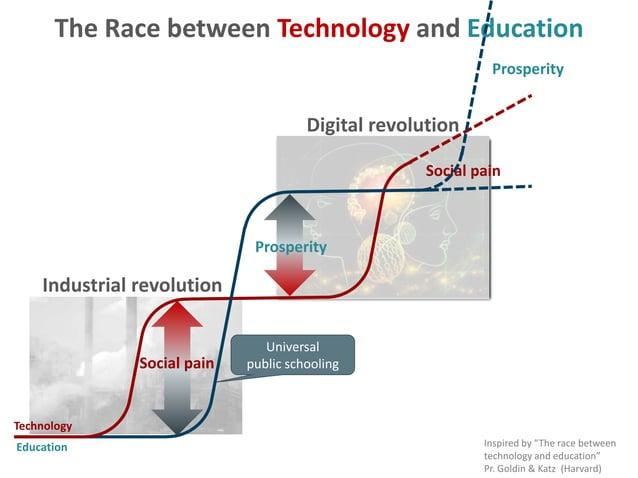 "The Race between Technology and Education Inspired by ""The race between technology and education"" Pr. Goldin & Katz (Harva..."