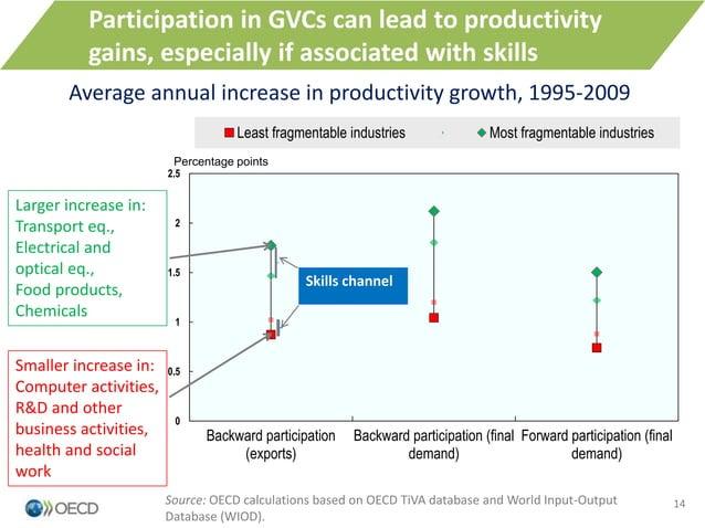 0 0.5 1 1.5 2 2.5 Backward participation (exports) Backward participation (final demand) Forward participation (final dema...