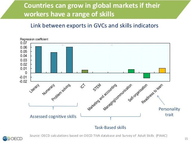 15 Link between exports in GVCs and skills indicators Source: OECD calculations based on OECD TiVA database and Survey of ...