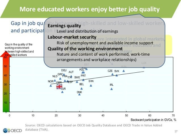 17 Gap in job quality between high-skilled and low-skilled workers and participation in global value chains More educated ...