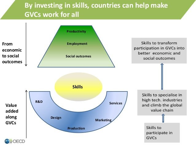 18 Production Marketing Services Design R&D Value added along GVCs From economic to social outcomes By investing in skills...