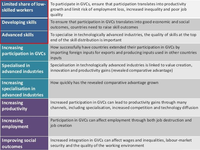 19 Limitedshareof low-skilledworkers Developingskills Advancedskills Increasing participationin GVCs Specialisedin advance...