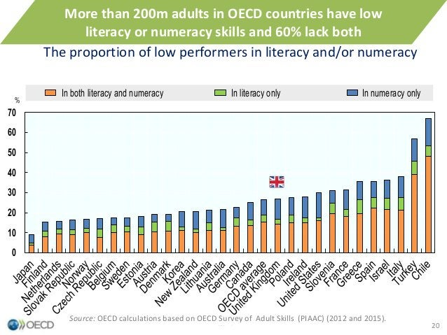0 10 20 30 40 50 60 70 % Workers In both literacy and numeracy In literacy only In numeracy only The proportion of low per...