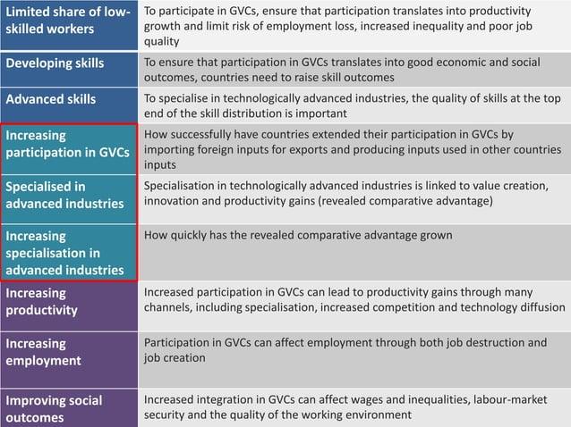 24 Limitedshareof low-skilledworkers Developingskills Advancedskills Increasing participationin GVCs Specialisedin advance...