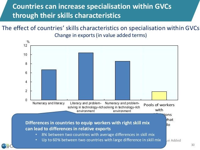 30 Countries can increase specialisation within GVCs through their skills characteristics The effect of countries' skills ...