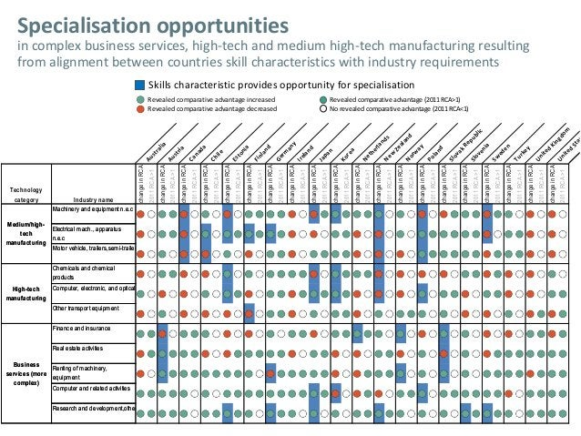 Specialisation opportunities in complex business services, high-tech and medium high-tech manufacturing resulting from ali...