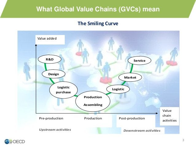 What Global Value Chains (GVCs) mean Value added The Smiling Curve 3 R&D Design Logistic purchase Production Assembling Lo...