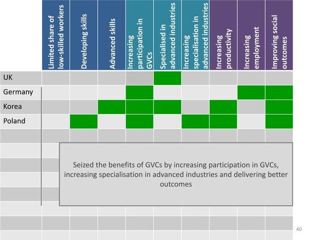 40 Limitedshareof low-skilledworkers Developingskills Advancedskills Increasing participationin GVCs Specialisedin advance...