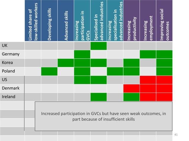 41 Limitedshareof low-skilledworkers Developingskills Advancedskills Increasing participationin GVCs Specialisedin advance...