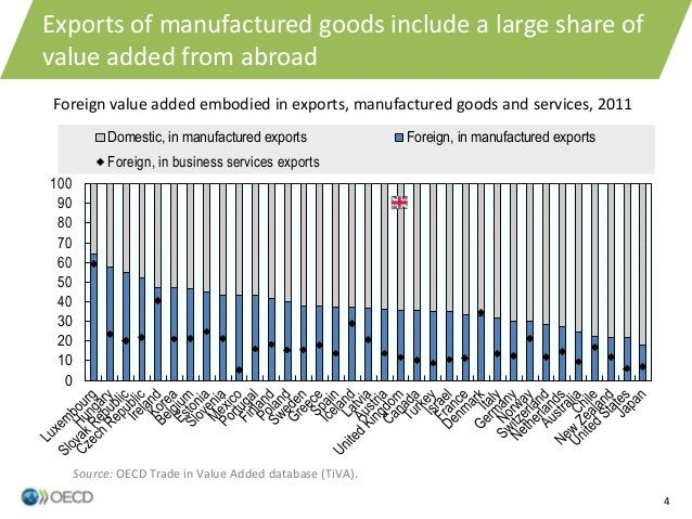 4 A comprehensive approach Exports of manufactured goods include a large share of value added from abroad Foreign value ad...