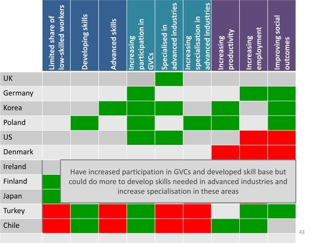 43 Limitedshareof low-skilledworkers Developingskills Advancedskills Increasing participationin GVCs Specialisedin advance...
