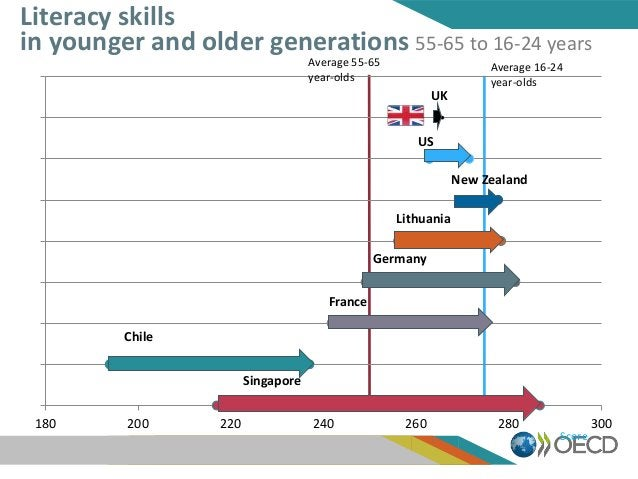 180 200 220 240 260 280 300 Score Literacy skills in younger and older generations 55-65 to 16-24 years Average 55-65 year...