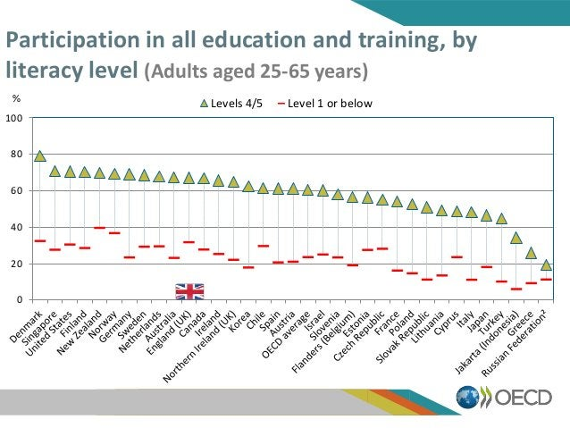 Participation in all education and training, by literacy level (Adults aged 25-65 years) 0 20 40 60 80 100 Levels 4/5 Leve...