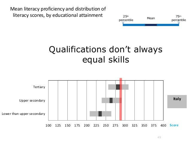49 Mean literacy proficiency and distribution of literacy scores, by educational attainment 100 125 150 175 200 225 250 27...