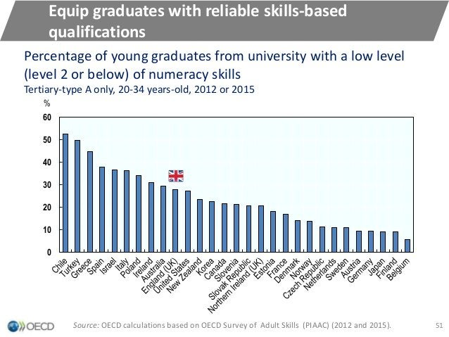 Equip graduates with reliable skills-based qualifications 0 10 20 30 40 50 60 % Percentage of young graduates from univers...