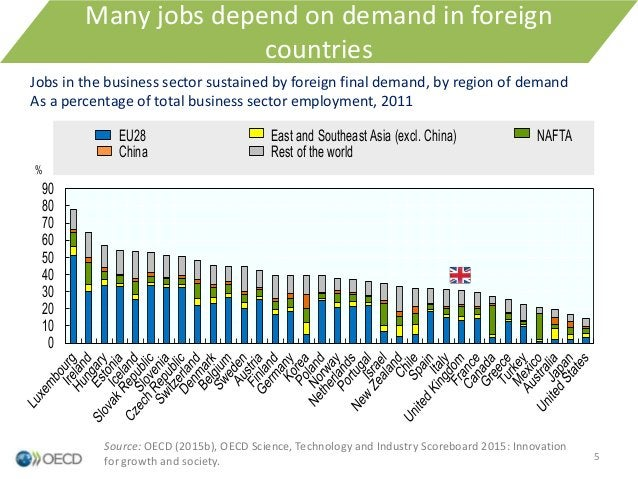 0 10 20 30 40 50 60 70 80 90 % EU28 East and Southeast Asia (excl. China) NAFTA China Rest of the world Many jobs depend o...