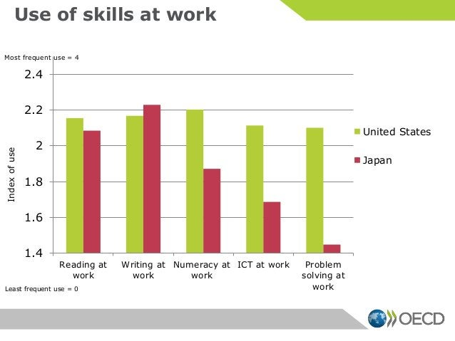 Use of skills at work 1.4 1.6 1.8 2 2.2 2.4 Reading at work Writing at work Numeracy at work ICT at work Problem solving a...