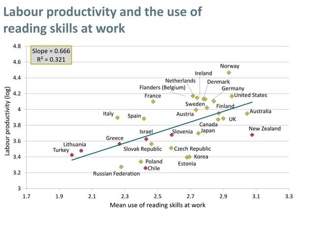 Labour productivity and the use of reading skills at work AustraliaAustria Canada Chile Czech Republic Denmark Estonia Fin...
