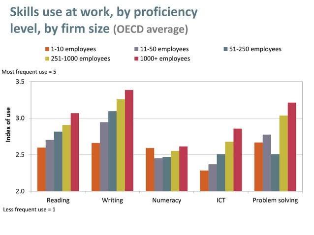 2.0 2.5 3.0 3.5 Reading Writing Numeracy ICT Problem solving Indexofuse 1-10 employees 11-50 employees 51-250 employees 25...
