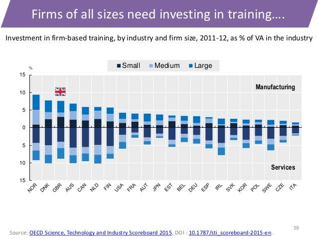 59 Firms of all sizes need investing in training…. 15 10 5 0 5 10 15 % Small Medium Large Manufacturing Services Investmen...