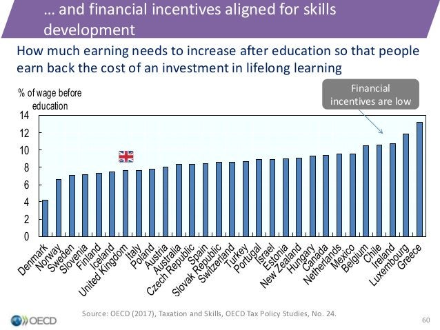 … and financial incentives aligned for skills development 0 2 4 6 8 10 12 14 % of wage before education How much earning n...
