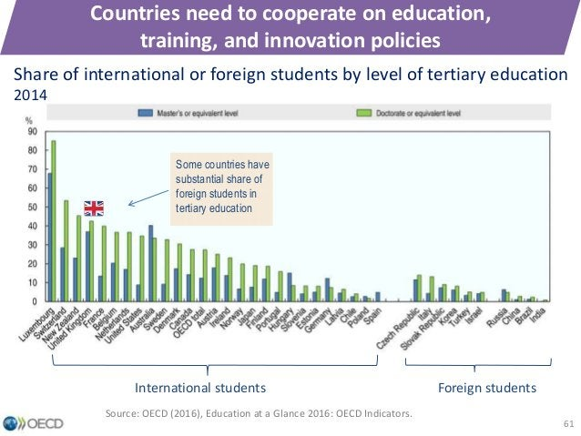 Countries need to cooperate on education, training, and innovation policies Share of international or foreign students by ...
