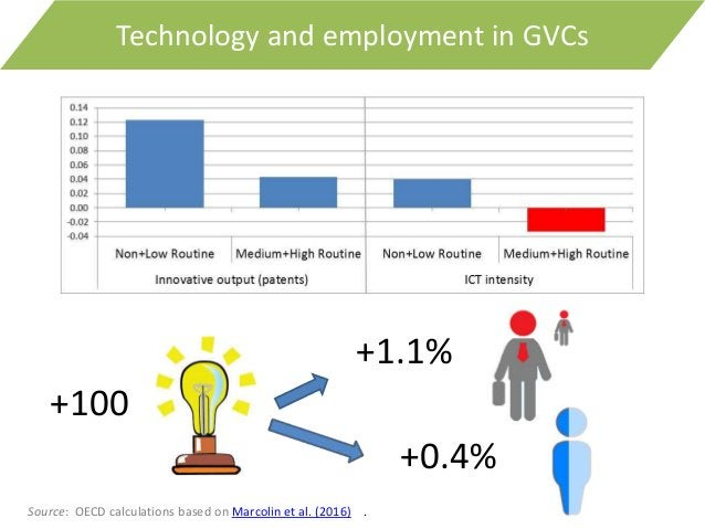 +100 +1.1% +0.4% Source: OECD calculations based on Marcolin et al. (2016) . Technology and employment in GVCs