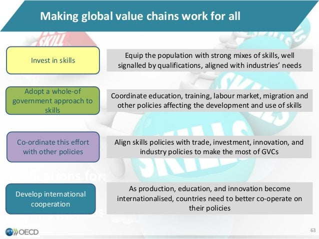 Implications for education and training policies Implications for: Education and training policies 63 Making global value ...