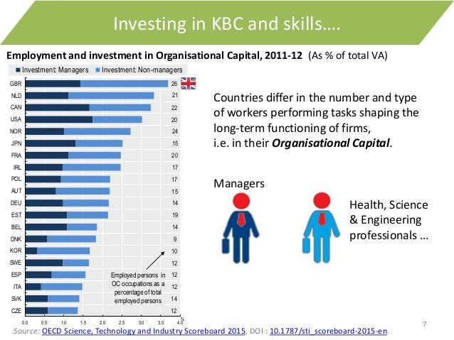 7 Investing in KBC and skills…. Countries differ in the number and type of workers performing tasks shaping the long-term ...