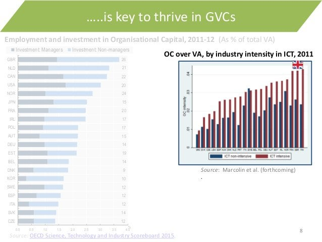 8 …..is key to thrive in GVCs Source: OECD Science, Technology and Industry Scoreboard 2015, 12 14 12 12 12 10 9 14 19 14 ...