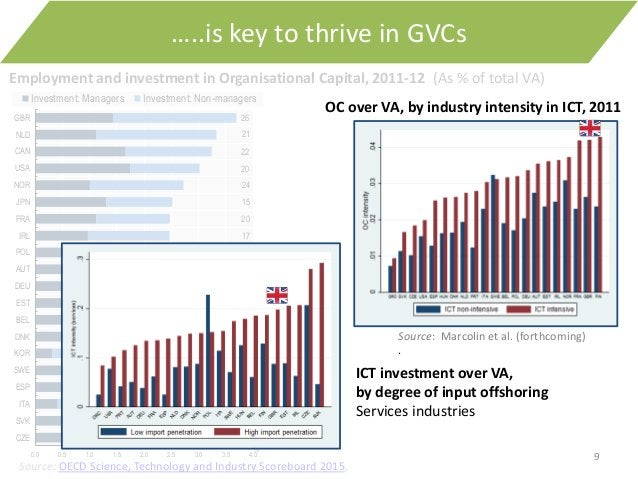 9 …..is key to thrive in GVCs Source: OECD Science, Technology and Industry Scoreboard 2015, ICT investment over VA, by de...