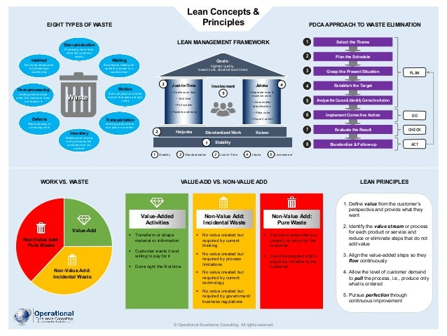 Lean Concepts & Principles © Operational Excellence Consulting. All rights reserved. PDCA APPROACH TO WASTE ELIMINATION VA...