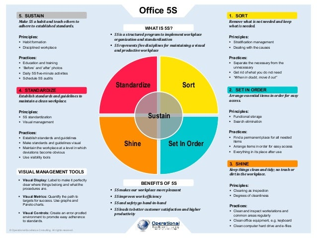 Office 5S © Operational Excellence Consulting. All rights reserved. Sort Set In OrderShine Standardize Sustain 1. SORT Rem...