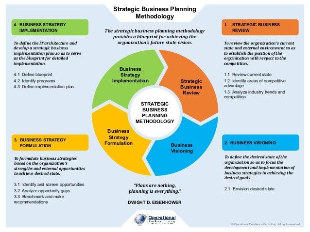 1. STRATEGIC BUSINESS REVIEW Toreviewtheorganization'scurrent stateandexternalenvironmentsoas toestablishthe...